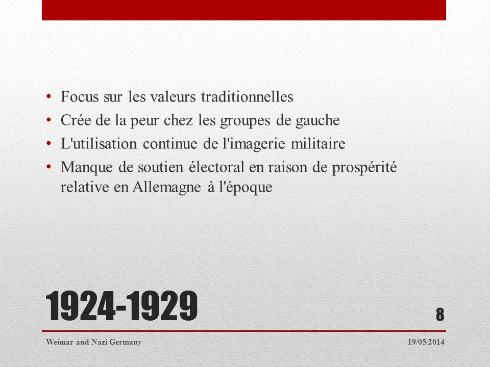 1924-1929 Focus sur les valeurs traditionnelles