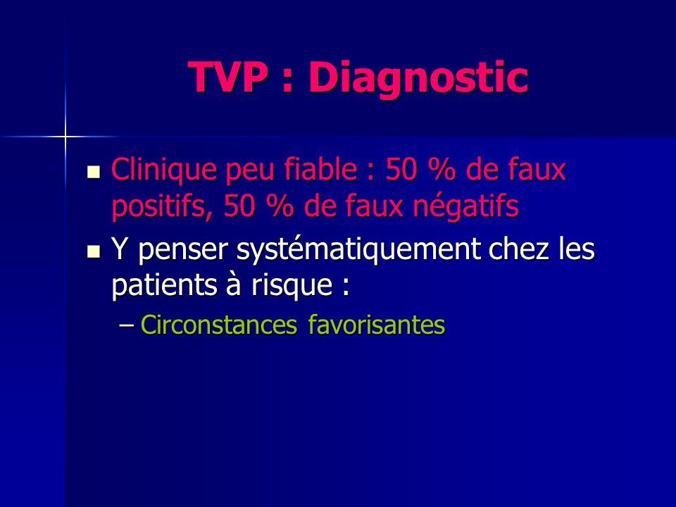 TVP : Diagnostic Clinique peu fiable : 50 % de faux positifs, 50 % de faux négatifs. Y penser systématiquement chez les patients à risque :