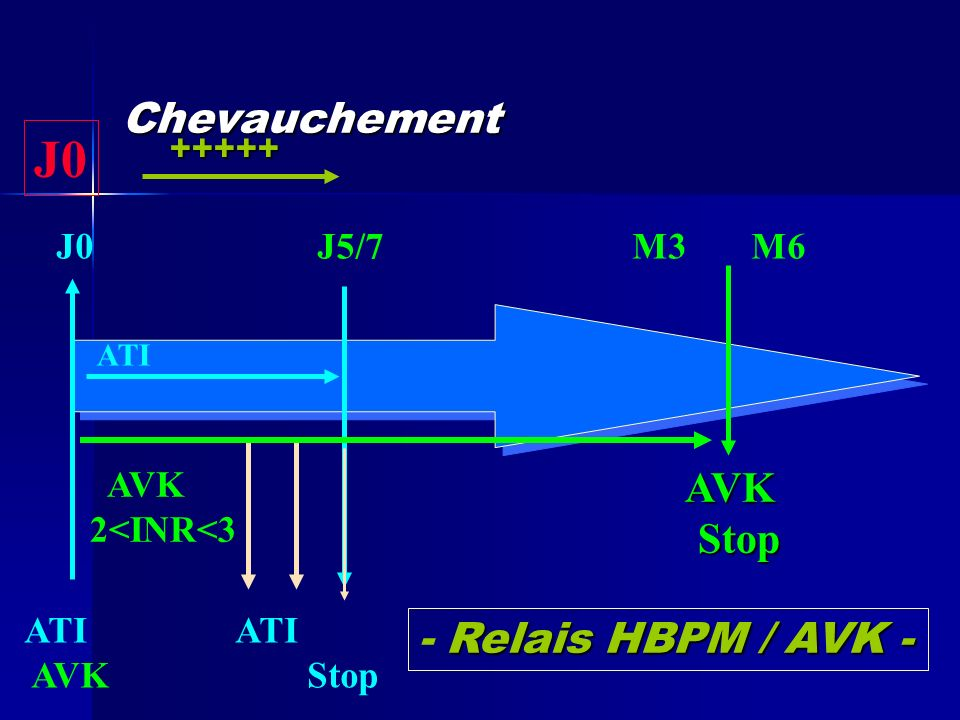 J0 Chevauchement AVK Stop - Relais HBPM / AVK - +++++ J0 J5/7 M3 M6