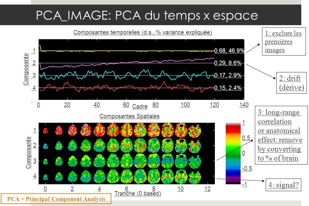 PCA_IMAGE: PCA du temps x espace