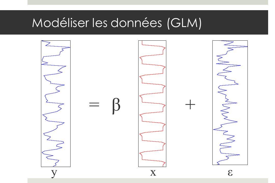 Modéliser les données (GLM)