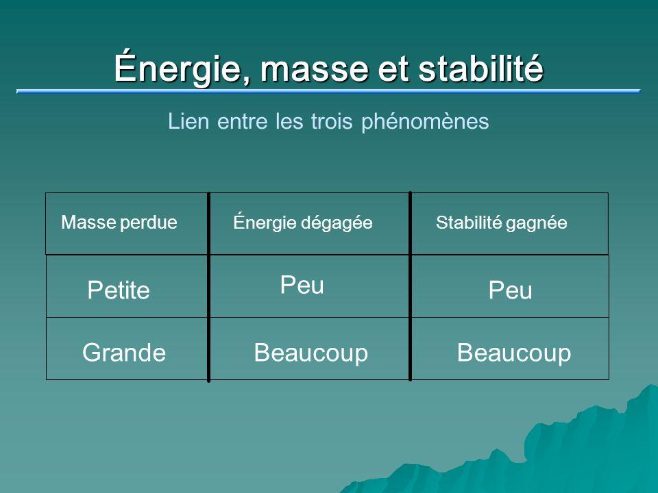 Énergie, masse et stabilité