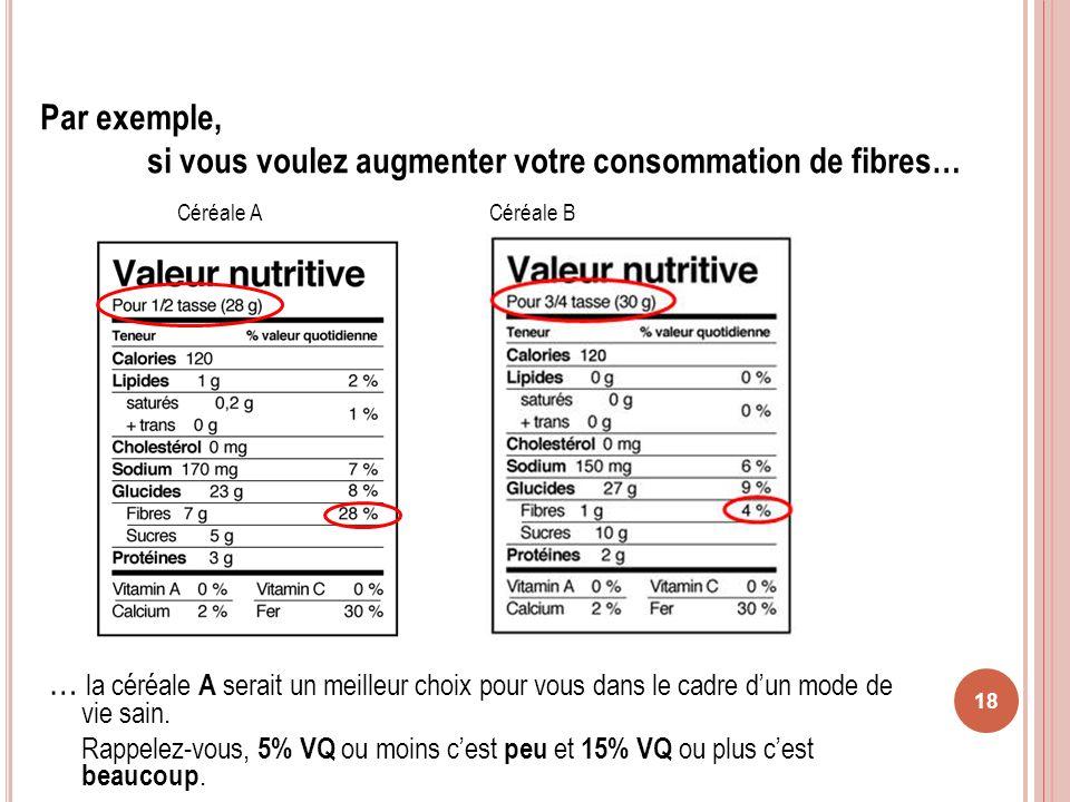 Par exemple, si vous voulez augmenter votre consommation de fibres…