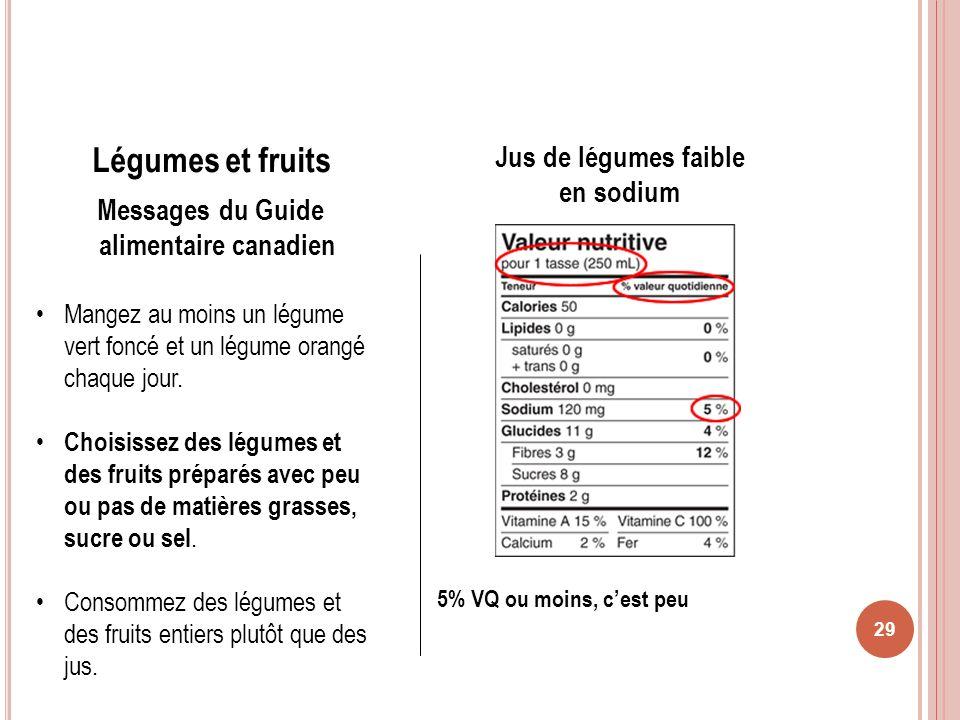 Messages du Guide alimentaire canadien