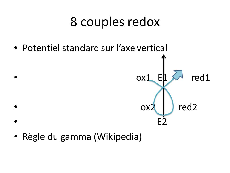 8 couples redox Potentiel standard sur l'axe vertical ox1 E1 red1