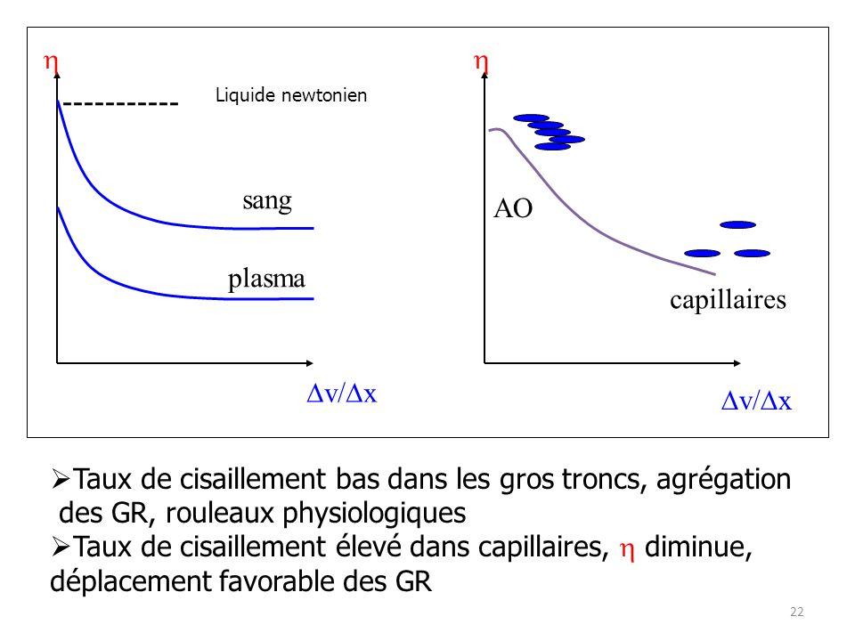 h ----------- sang AO plasma capillaires Dv/Dx