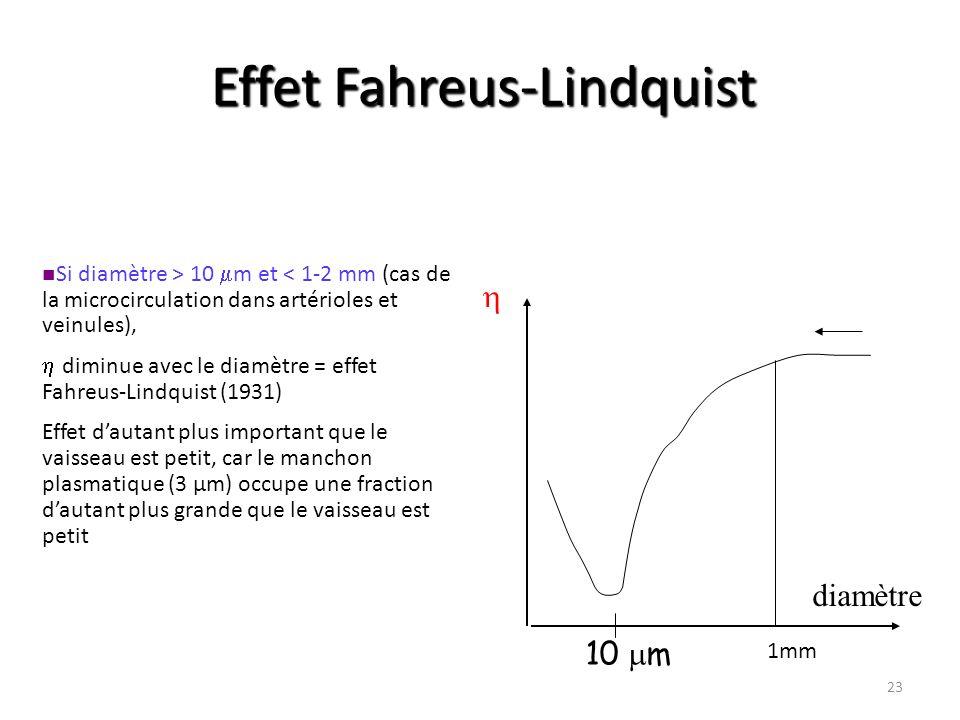 Effet Fahreus-Lindquist