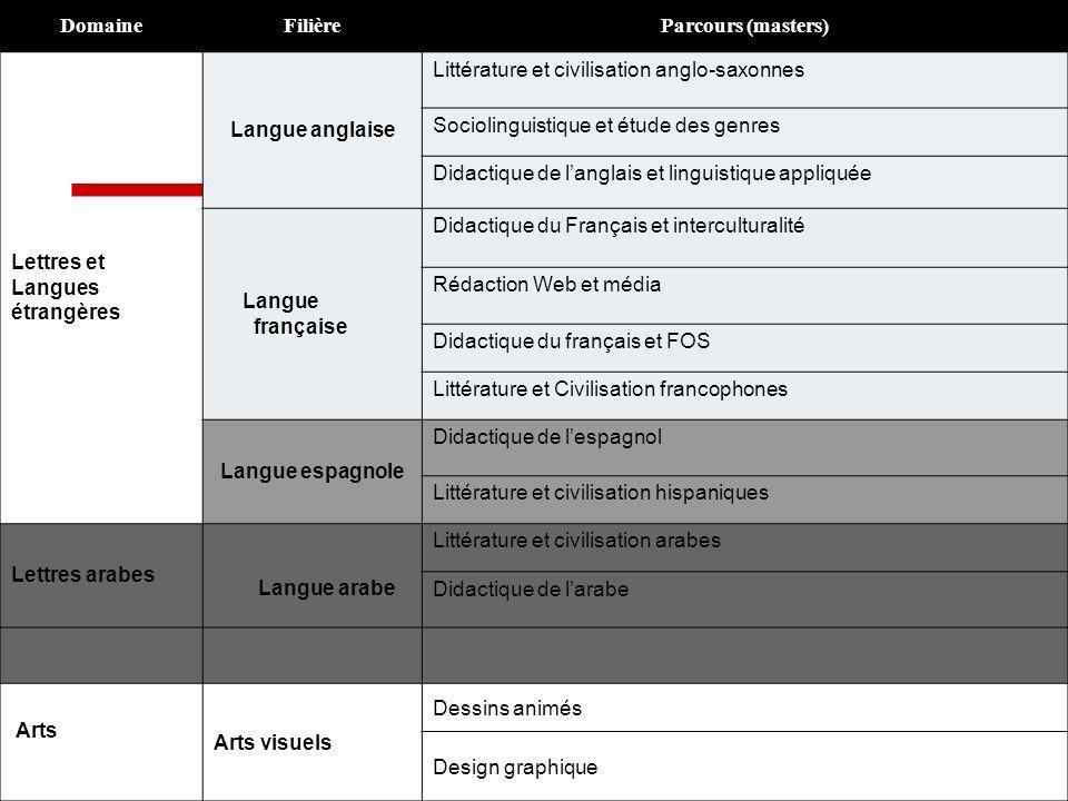 Domaine Filière. Parcours (masters) Lettres et. Langues. étrangères. Langue anglaise. Littérature et civilisation anglo-saxonnes.