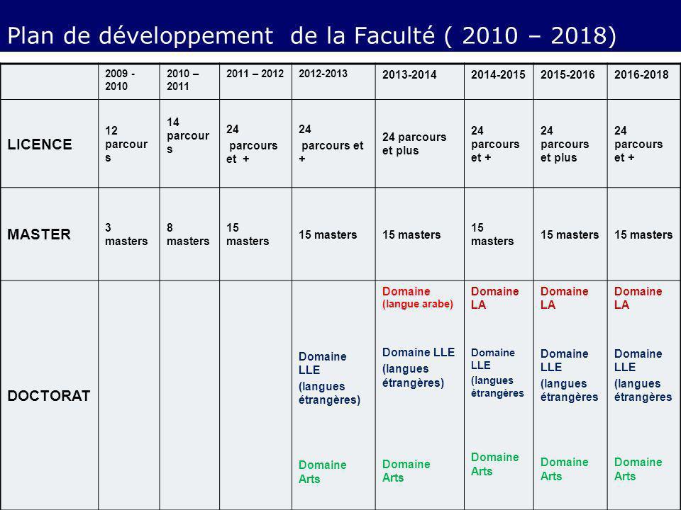 Plan de développement de la Faculté ( 2010 – 2018)