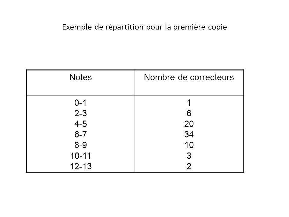 Exemple de répartition pour la première copie