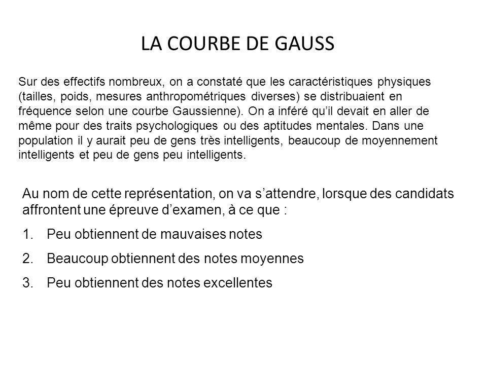 LA COURBE DE GAUSS