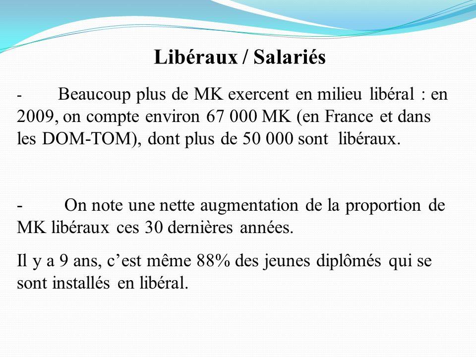 Libéraux / Salariés