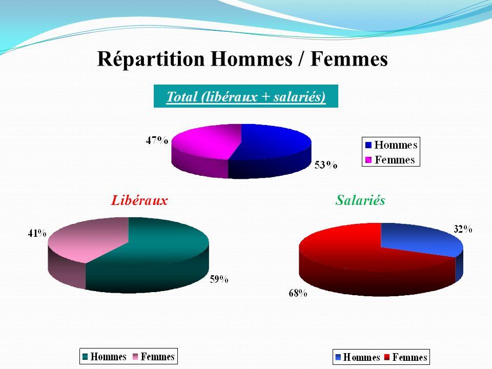 Répartition Hommes / Femmes Total (libéraux + salariés)