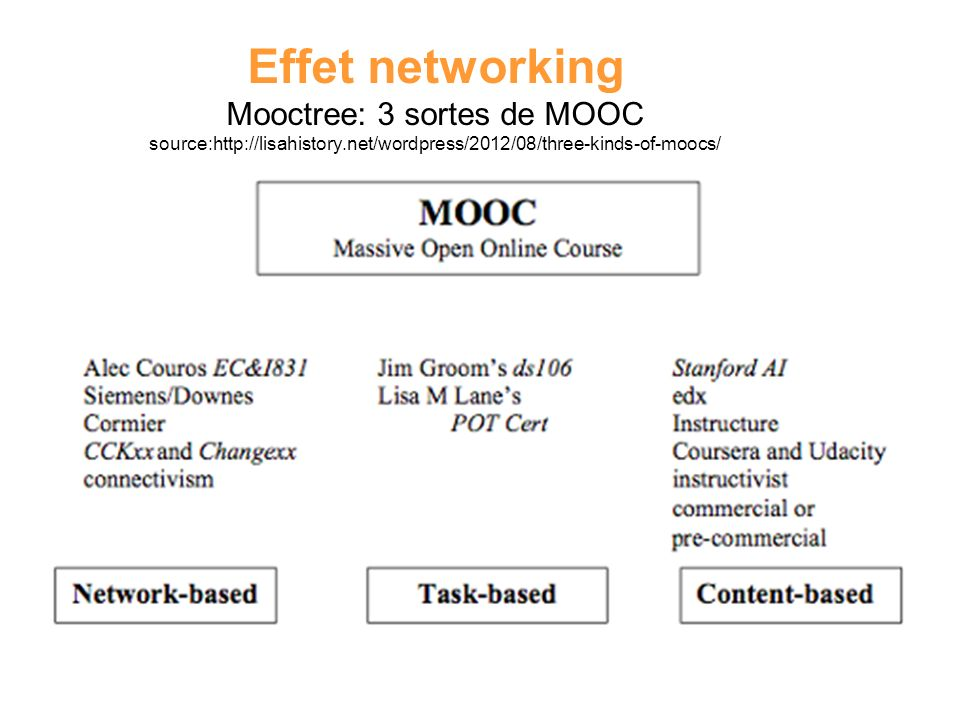 Effet networking Mooctree: 3 sortes de MOOC source:http://lisahistory