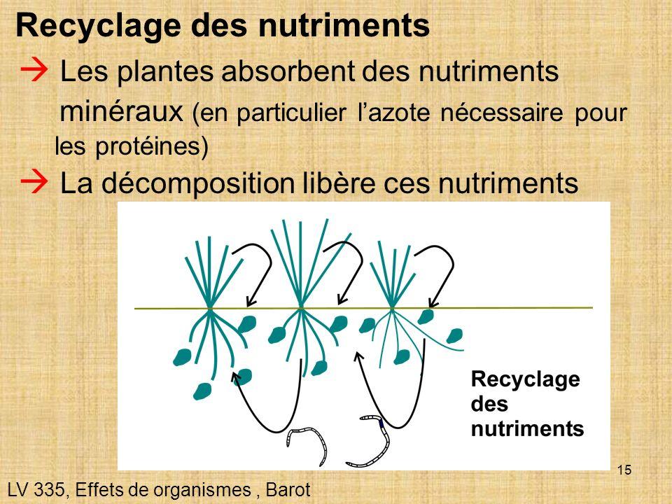 Recyclage des nutriments