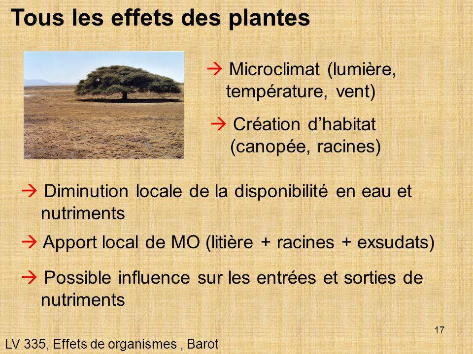 Tous les effets des plantes