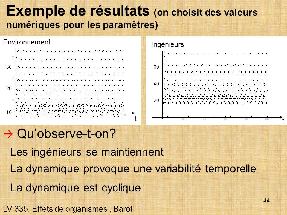 Exemple de résultats (on choisit des valeurs numériques pour les paramètres)