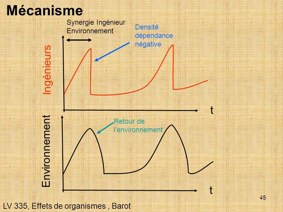 Mécanisme Ingénieurs t Environnement t