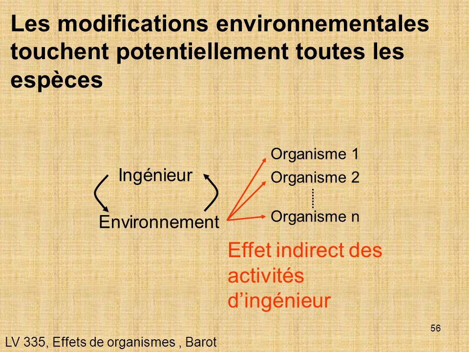 Les modifications environnementales touchent potentiellement toutes les espèces