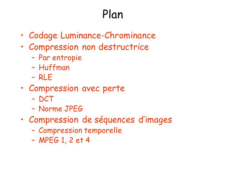 Plan Codage Luminance-Chrominance Compression non destructrice