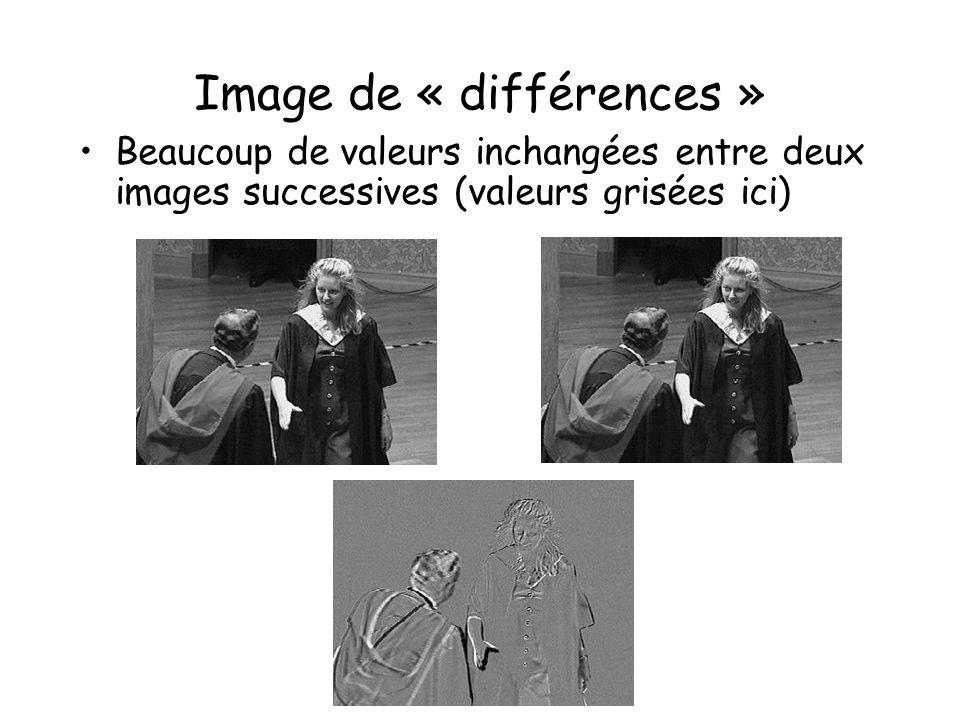 Image de « différences »