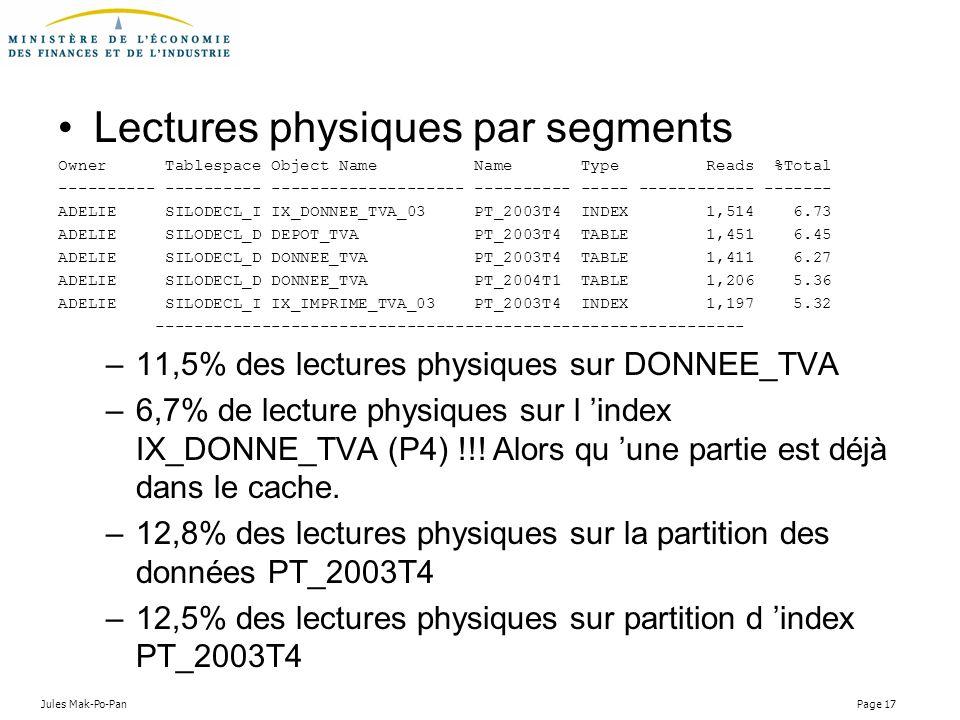 Lectures physiques par segments