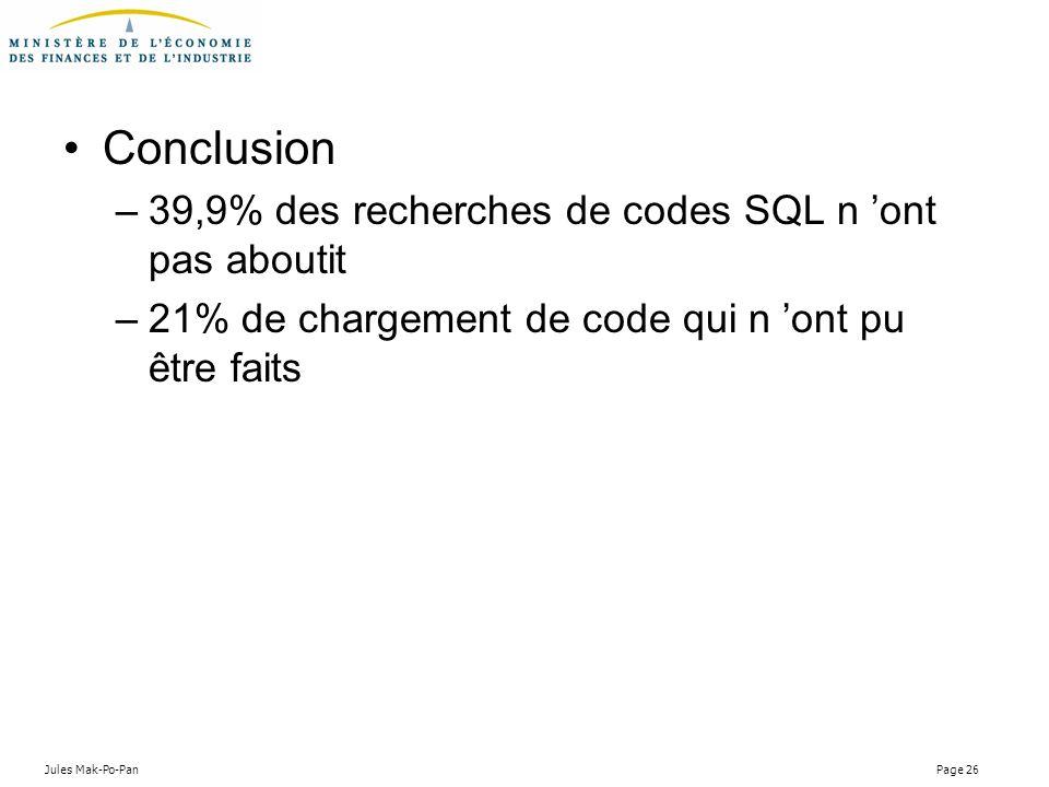 Conclusion 39,9% des recherches de codes SQL n 'ont pas aboutit