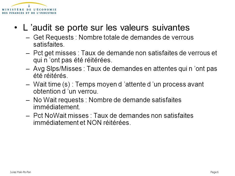 L 'audit se porte sur les valeurs suivantes