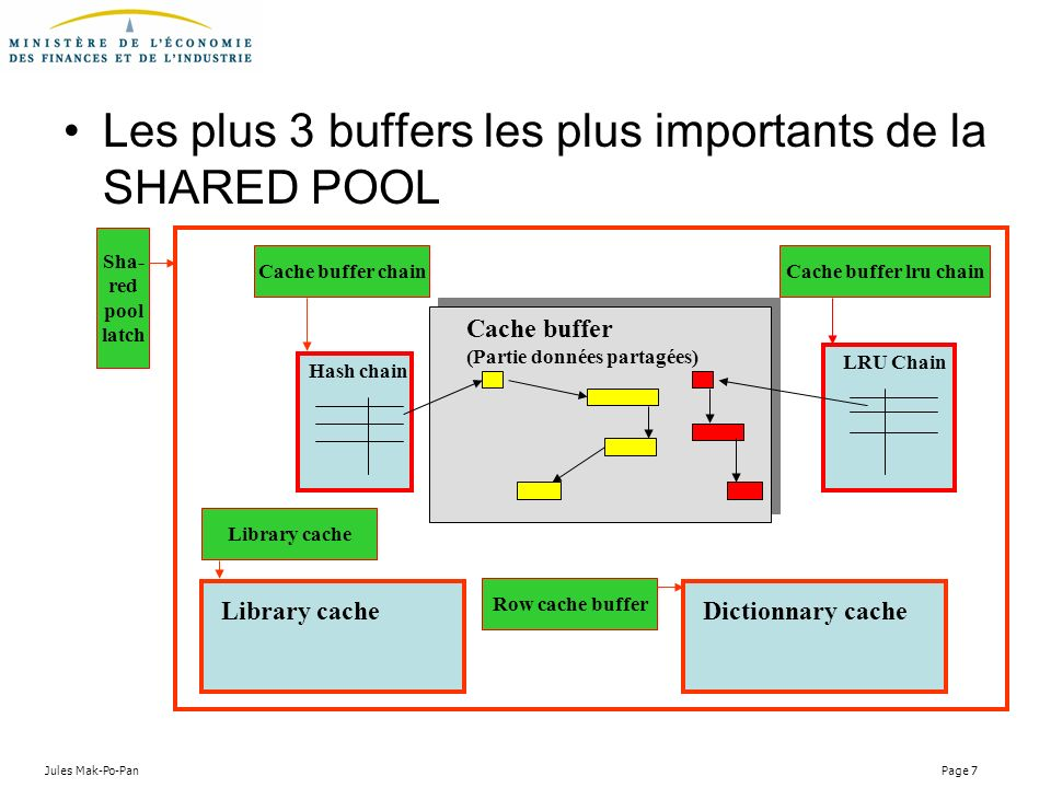 Les plus 3 buffers les plus importants de la SHARED POOL