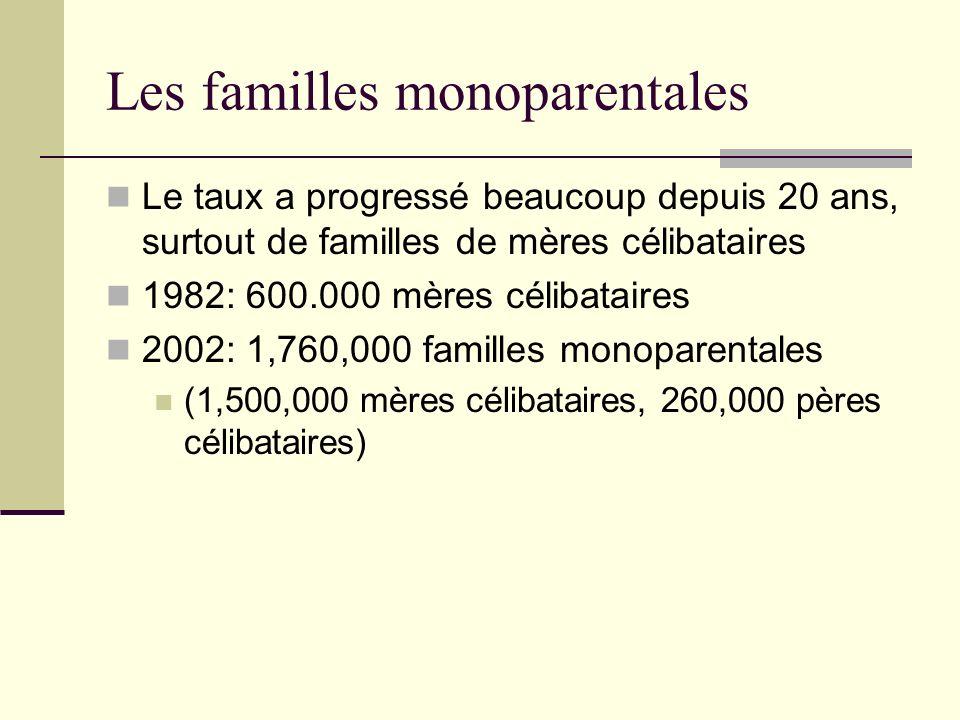 Les familles monoparentales