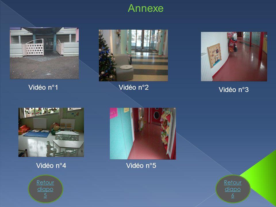 Annexe Vidéo n°1 Vidéo n°2 Vidéo n°3 Vidéo n°4 Vidéo n°5
