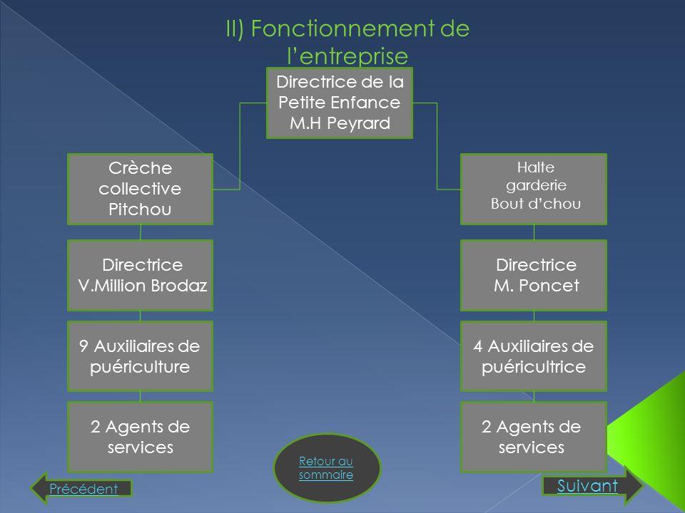 II) Fonctionnement de l'entreprise