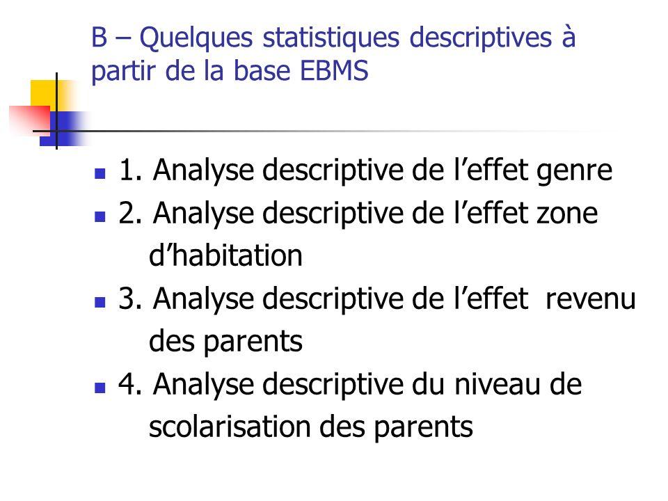 B – Quelques statistiques descriptives à partir de la base EBMS