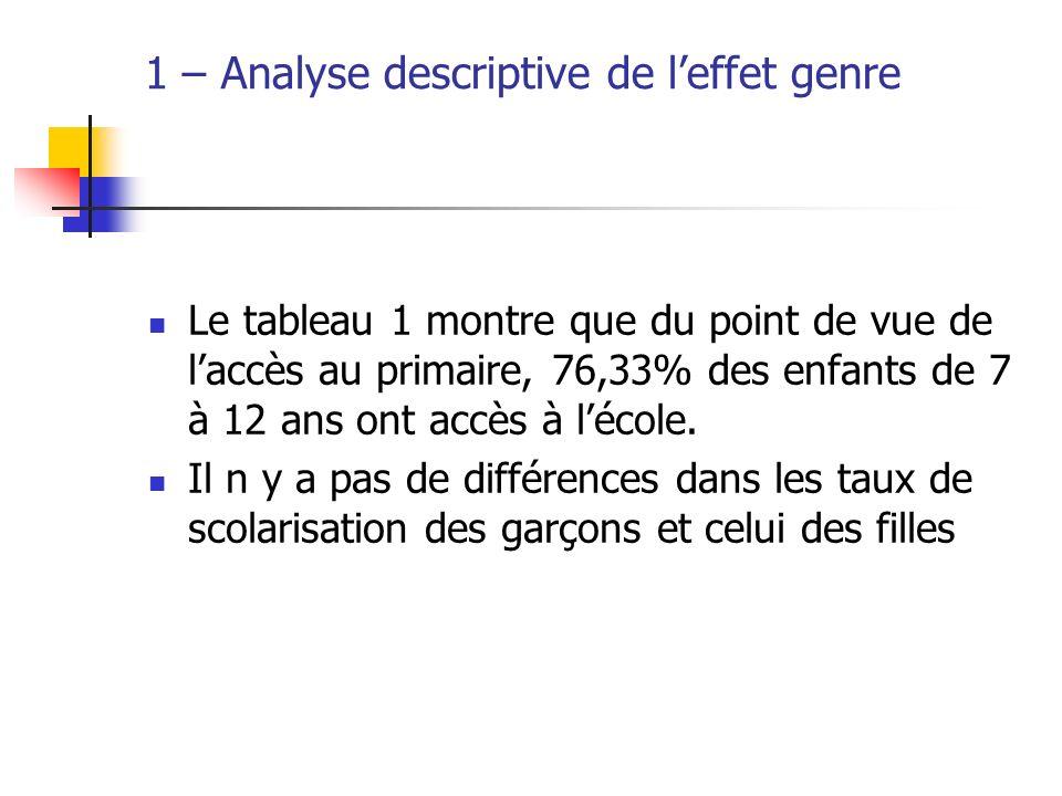 1 – Analyse descriptive de l'effet genre