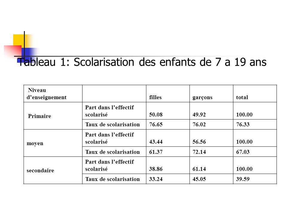 Tableau 1: Scolarisation des enfants de 7 a 19 ans