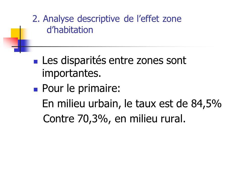 2. Analyse descriptive de l'effet zone d'habitation