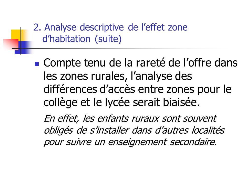 2. Analyse descriptive de l'effet zone d'habitation (suite)