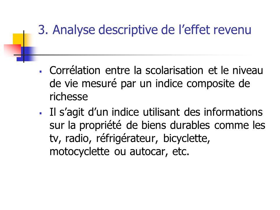 3. Analyse descriptive de l'effet revenu