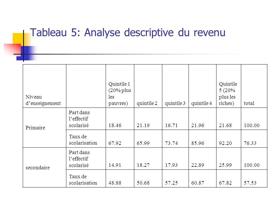 Tableau 5: Analyse descriptive du revenu