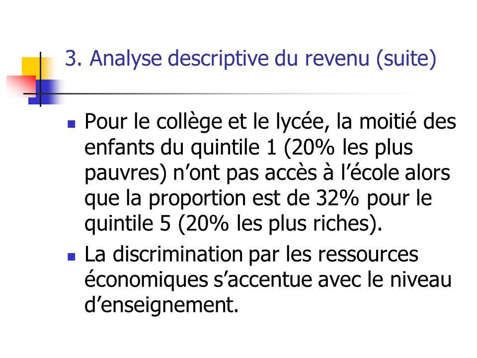 3. Analyse descriptive du revenu (suite)