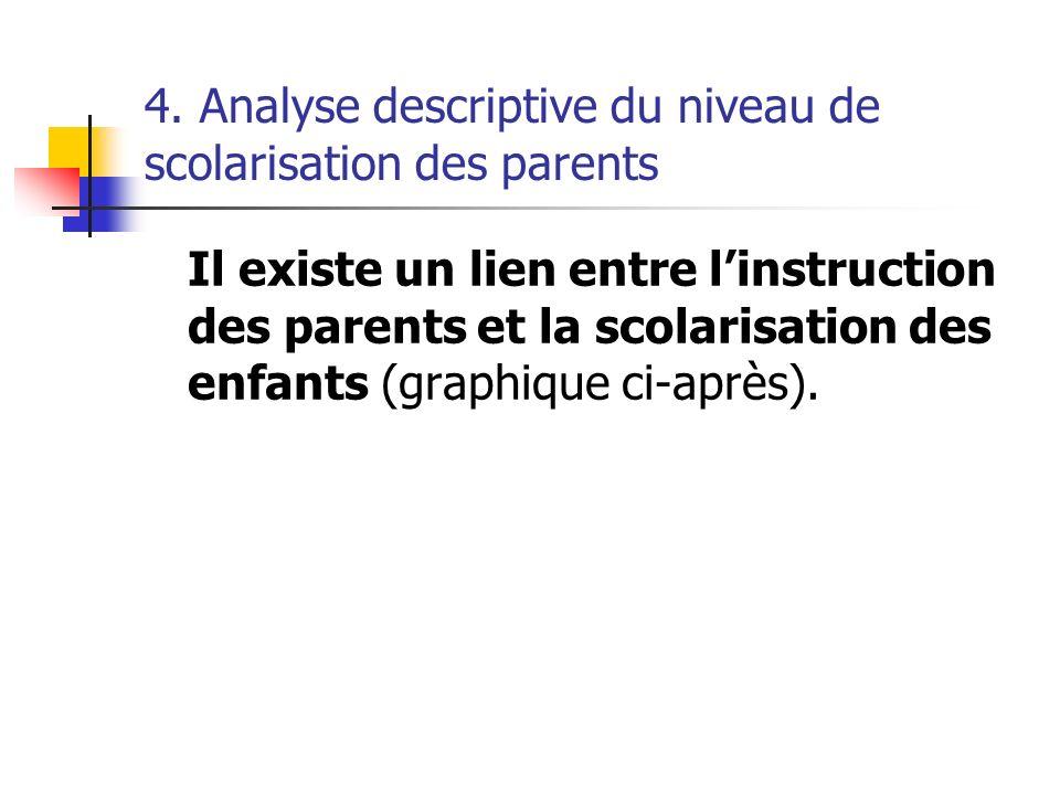 4. Analyse descriptive du niveau de scolarisation des parents
