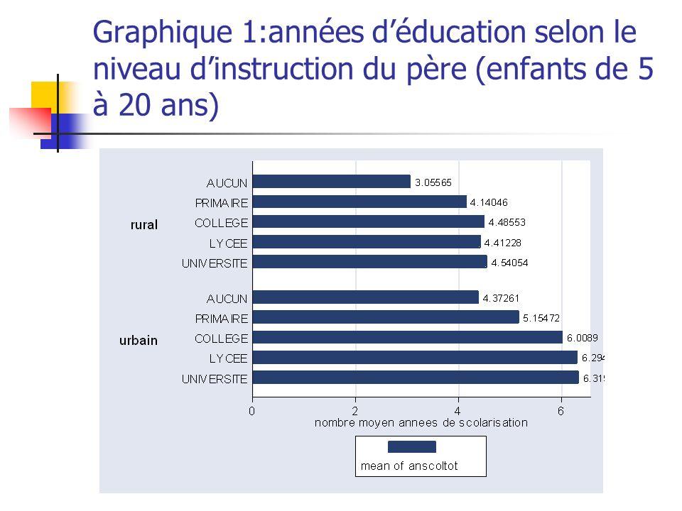 Graphique 1:années d'éducation selon le niveau d'instruction du père (enfants de 5 à 20 ans)