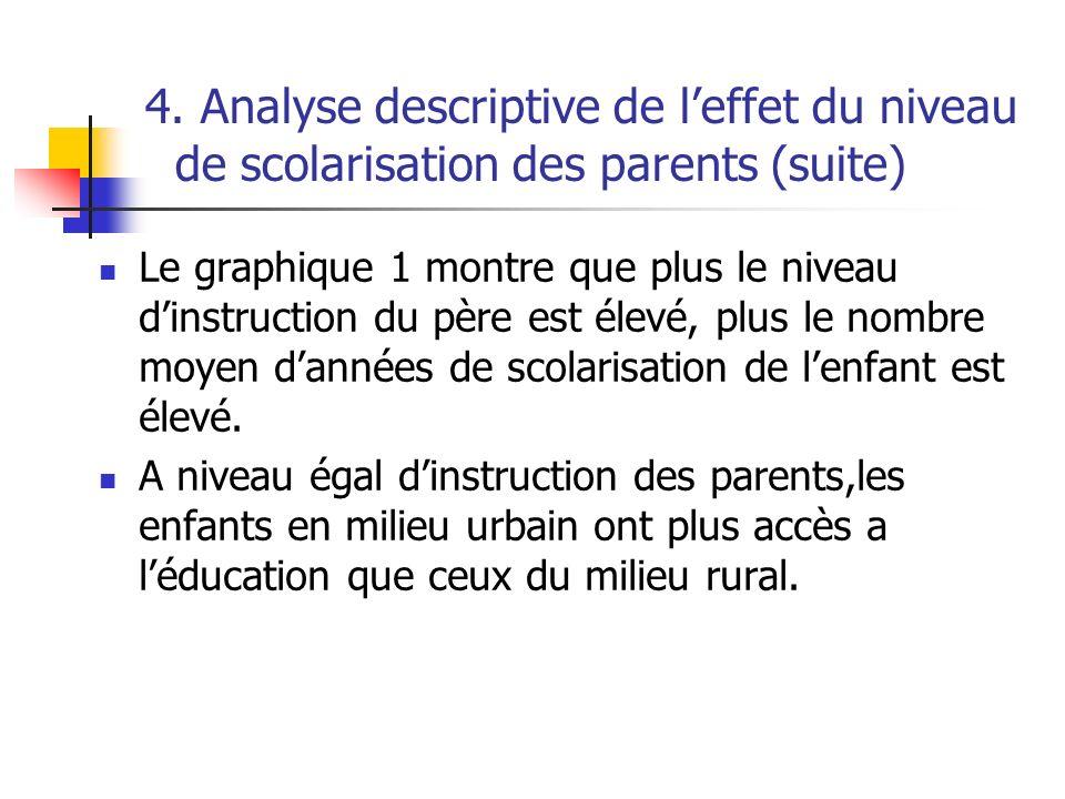 4. Analyse descriptive de l'effet du niveau de scolarisation des parents (suite)