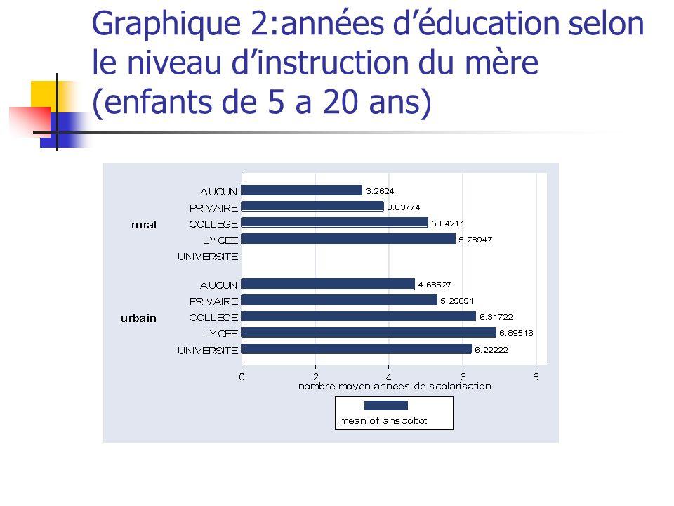 Graphique 2:années d'éducation selon le niveau d'instruction du mère (enfants de 5 a 20 ans)