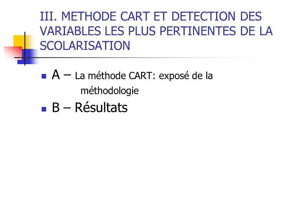 A – La méthode CART: exposé de la B – Résultats