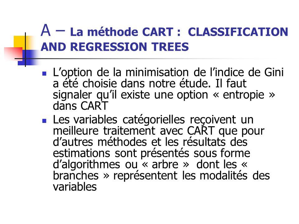 A – La méthode CART : CLASSIFICATION AND REGRESSION TREES