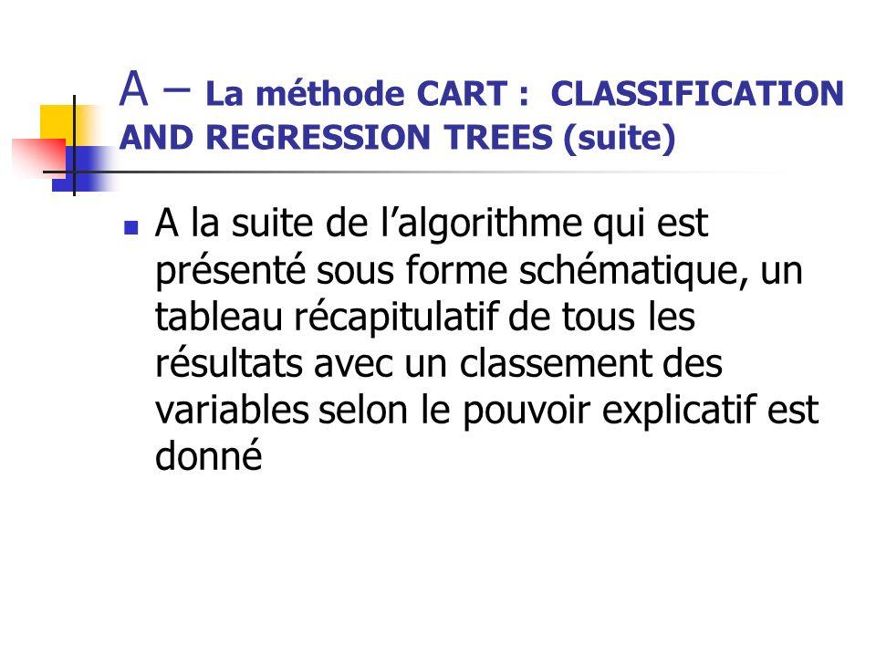 A – La méthode CART : CLASSIFICATION AND REGRESSION TREES (suite)
