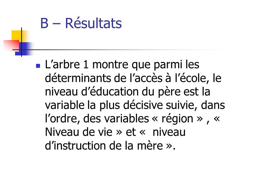 B – Résultats