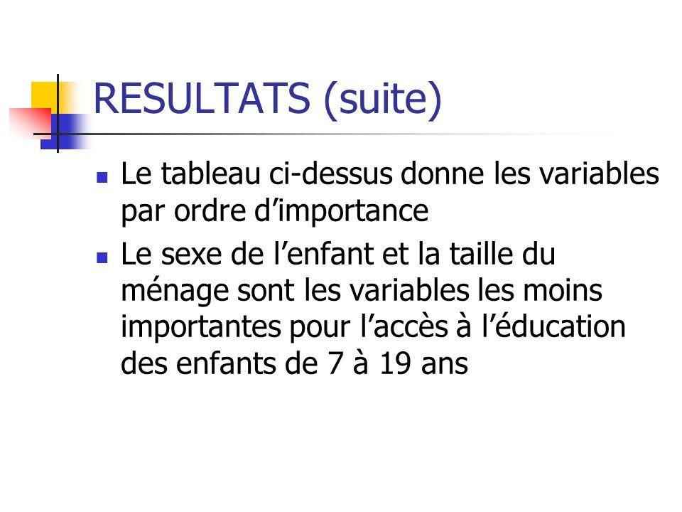 RESULTATS (suite) Le tableau ci-dessus donne les variables par ordre d'importance.