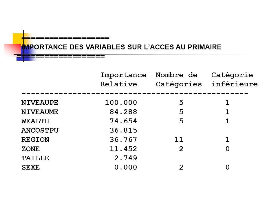 =================== IMPORTANCE DES VARIABLES SUR L'ACCES AU PRIMAIRE =================== Importance Nombre de Catégorie.